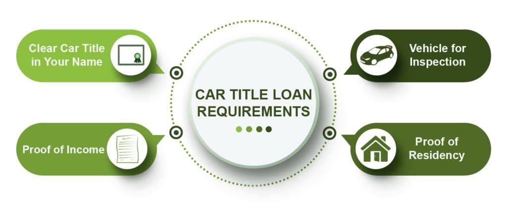 car title loans requirements